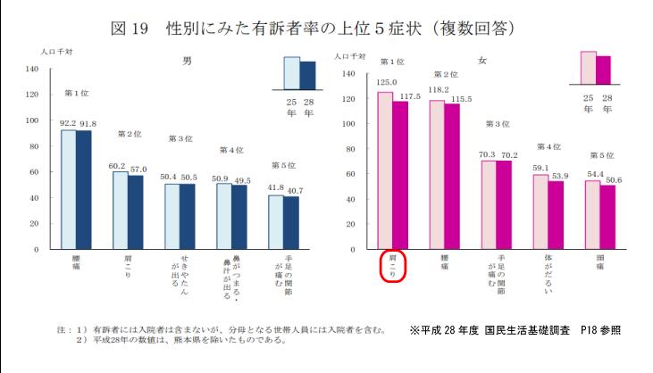 国民生活基礎調査平成28年度